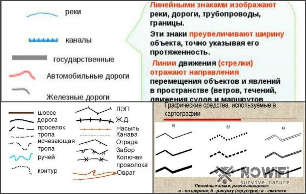 линейные знаки на картах