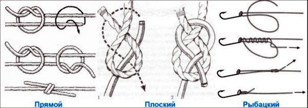 скользящий рыболовный узел
