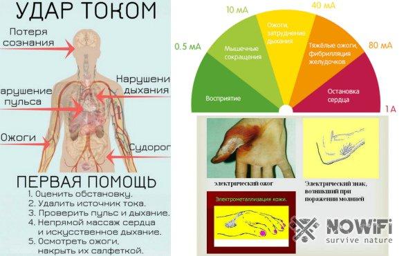 Симптомы поражения током