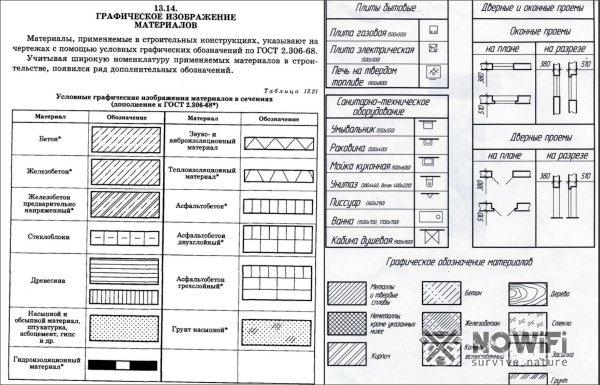 Графические обозначения на чертежах ГОСТ