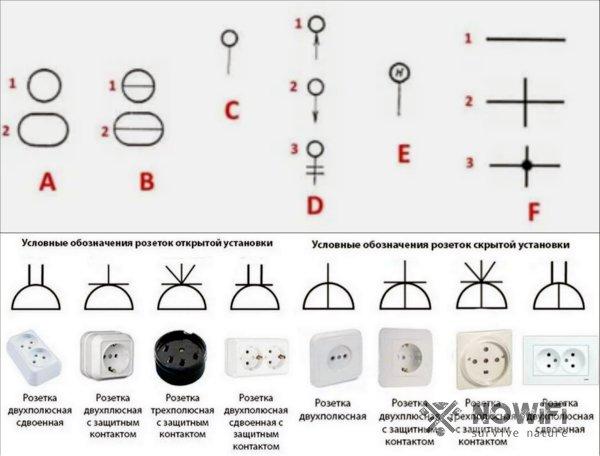 Электроприборы на чертежах